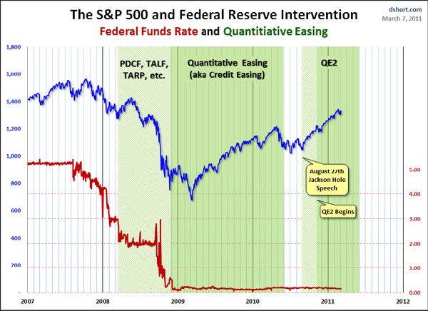 L'assouplissement quantitatif en action